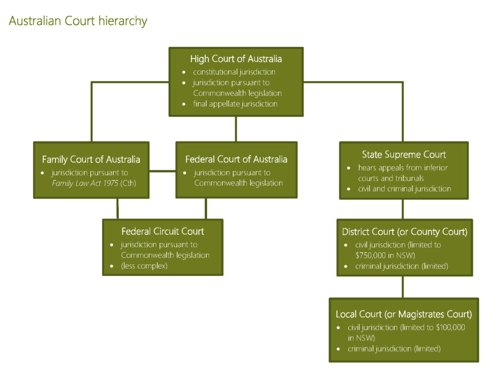 Overview of the court system in Australia - Litigation ...