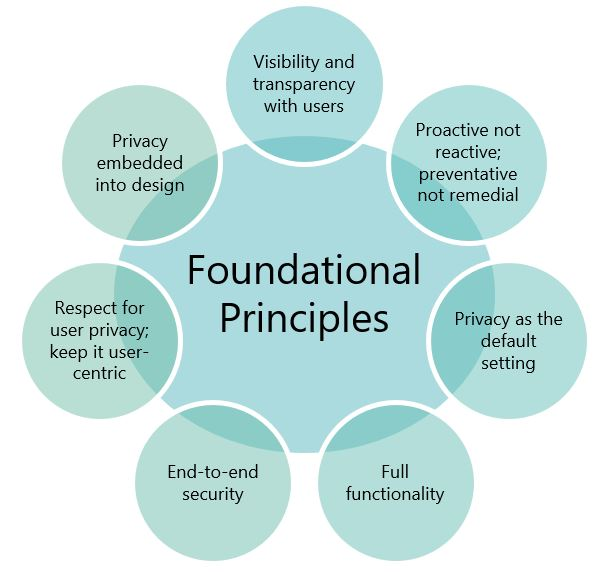 Privacy by design - foundational principles